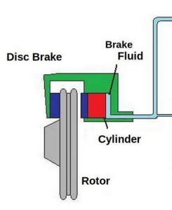 parts of a brake system