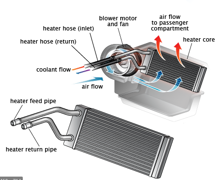 how heating system works with heating core
